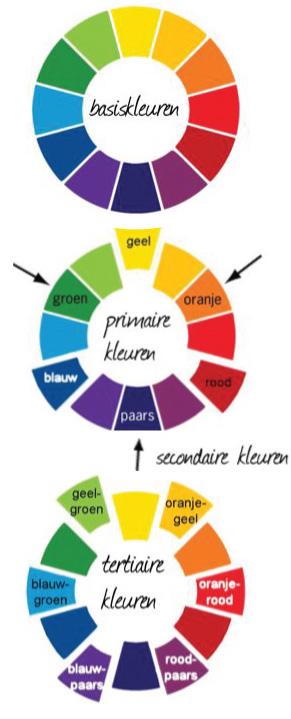 Secundaire kleuren